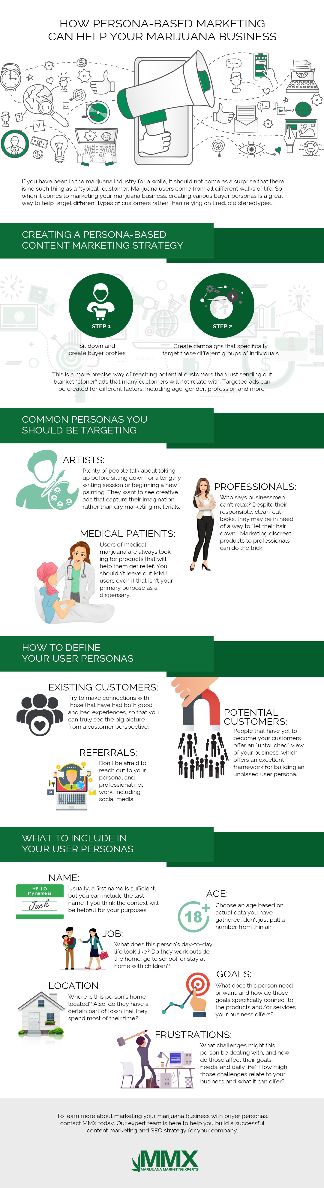 How Persona-Based Marketing Can Help Your Marijuana Business InfoGraphic - MMX